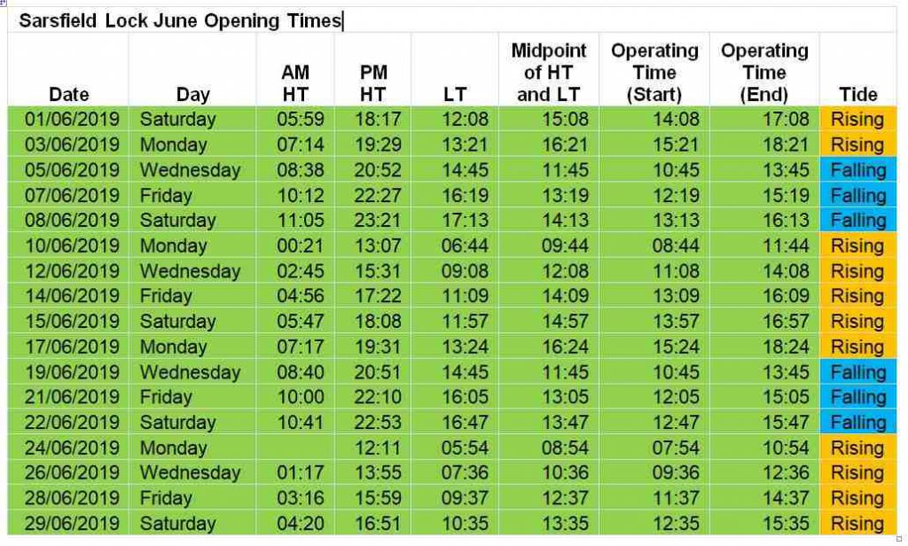 Sarsfield Lock Time June; click picture to enlarge!