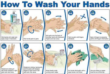 Hand-Washing Technique with Soap and Water